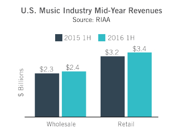 riaa 2016 mid-year digital music revenue