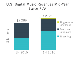 riaa mid-year-streaming revenue