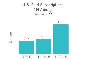 riaa mid-year music subscription revenue