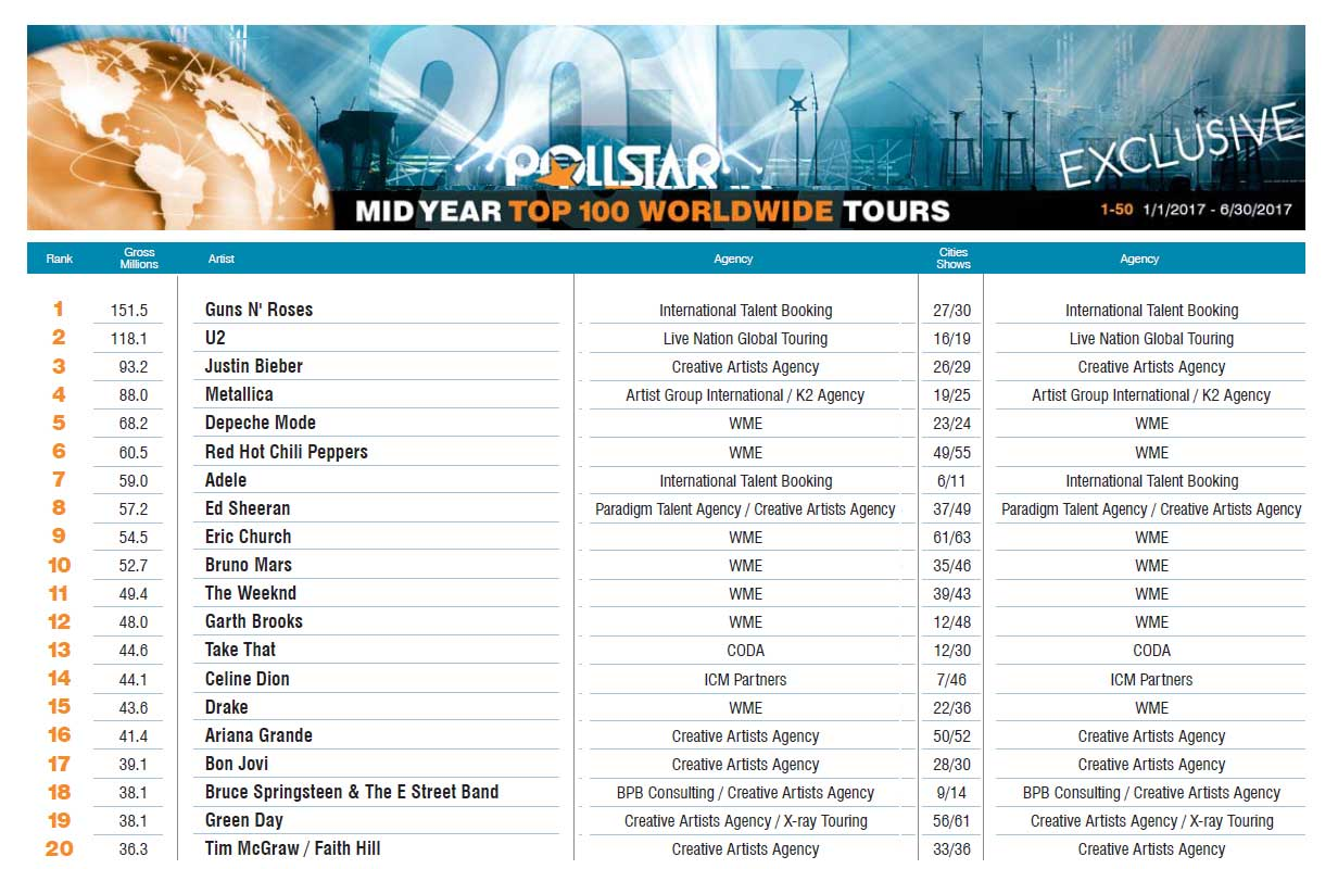 Chart of Pollstar's top 20 global tours at mid-year 2017.